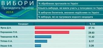 Первый российский канал: первое место в предвыборной гонке занимает Ярош. Видео
