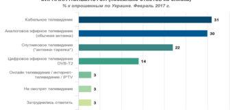 Стало известно, сколько украинцев не смотрят телевизор