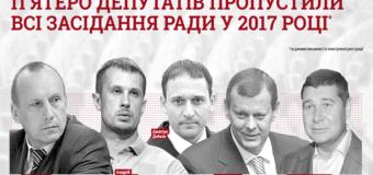 В 2017 году пять депутатов ни разу не были на заседаниях в Раде