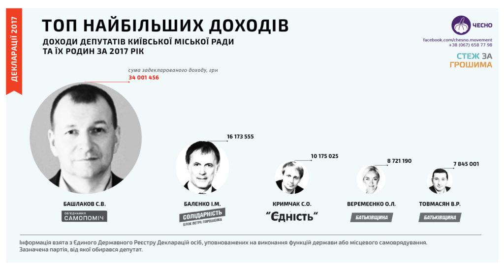 ТОП-5 самых богатых депутатов Киевсовета. Инфографика