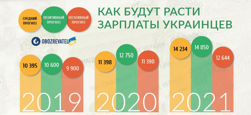 Украинцам рассказали, как будут расти зарплаты
