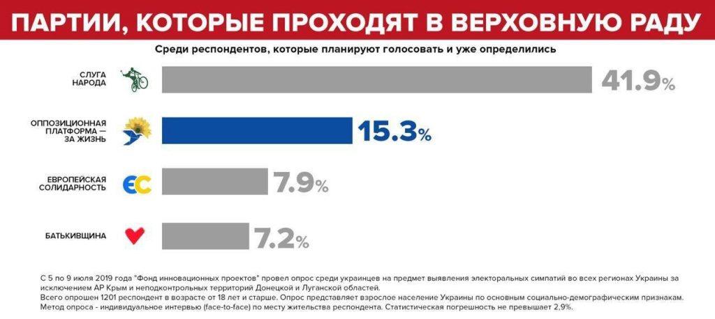 Обозначилась четверка партий-лидеров на выборах в парламент — соцопрос