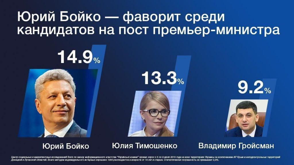 Юрий Бойко — на первом месте среди кандидатов в премьер-министры — опрос