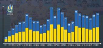 Збірна України з футболу показала найкращий результат за 6 років у рейтингу ФІФА