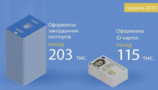Українці стали менше оформлювати закордонні паспорти