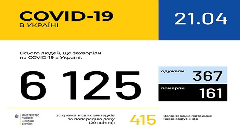 В Україні зафіксовано 6125 випадків коронавірусної хвороби COVID-19