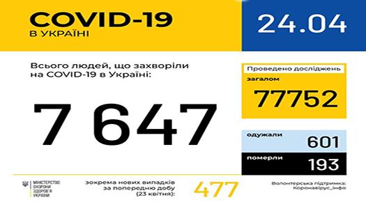 За останню добу в Україні зафіксовано 477 нових випадків захворювання на COVID-19