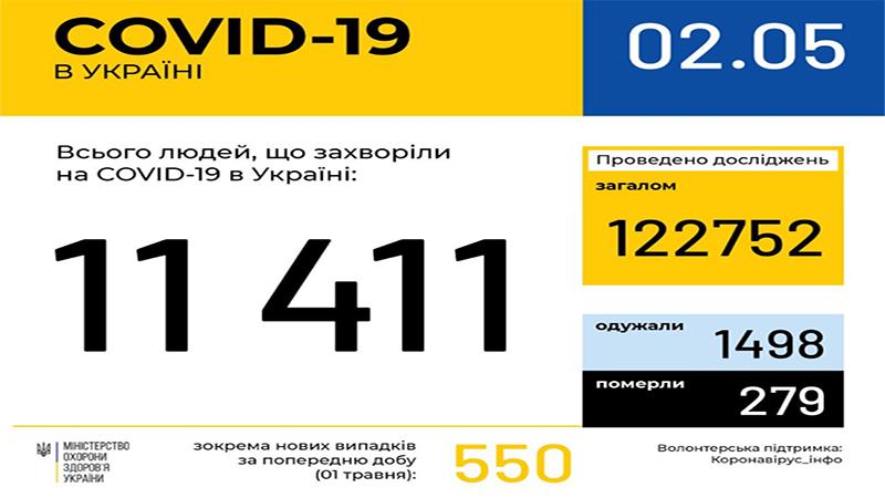 Кількість випадків COVID-19 в Україні перевищила 11 тисяч