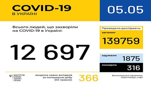 COVID-19 в Україні: 316 летальних випадків
