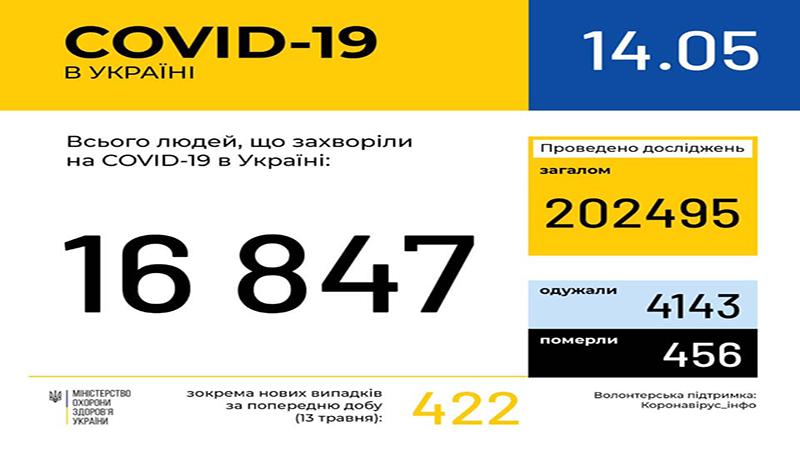 COVID-19: В Україні 456 летальних випадків