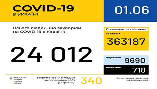 В Україні зафіксовано 718 летальних випадків від COVID-19