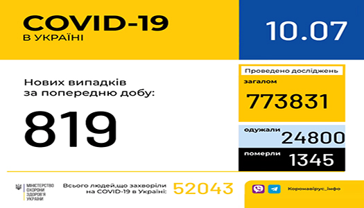 До послаблення карантину не готові сім областей України