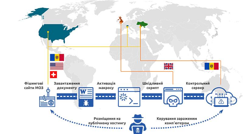 В СНБО рассказали о массовой кибератаке на украинцев