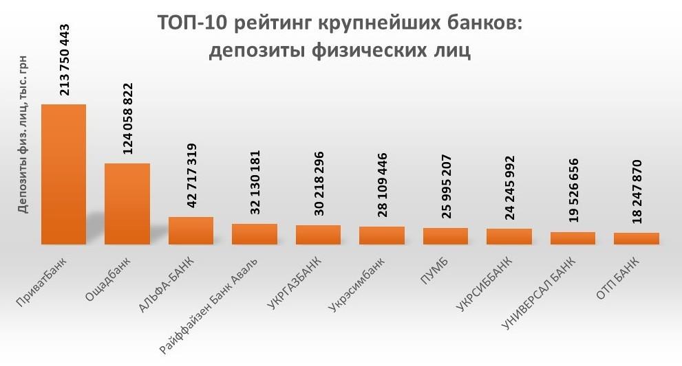 Депозиты для физических лиц: рейтинг банков. Инфографика